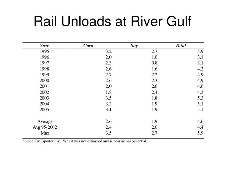 Rail Unloads at River Gulf