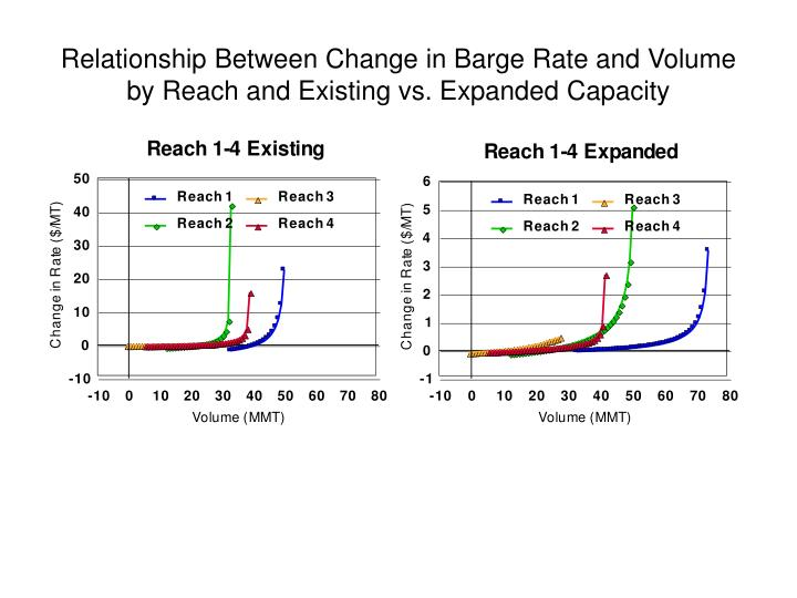 Relationship Between Change in Barge Rate and Volume by Reach and Existing vs. Expanded Capacity