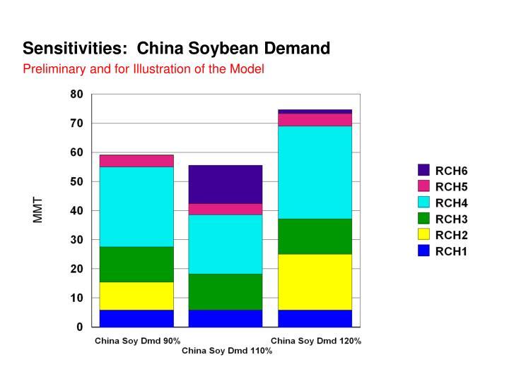 Sensitivities:  China Soybean Demand