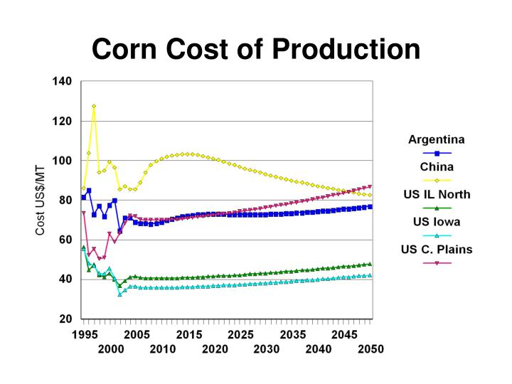 Corn Cost of Production