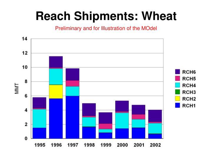 Reach Shipments: Wheat