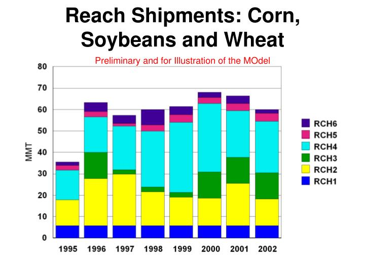 Reach Shipments: Corn, Soybeans and Wheat