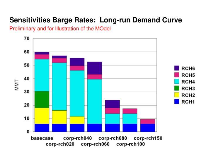 Sensitivities Barge Rates:  Long-run Demand Curve
