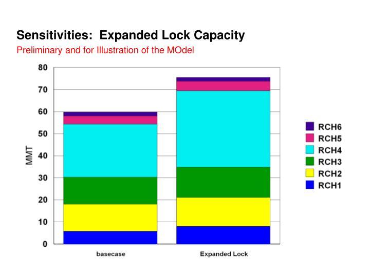 Sensitivities:  Expanded Lock Capacity