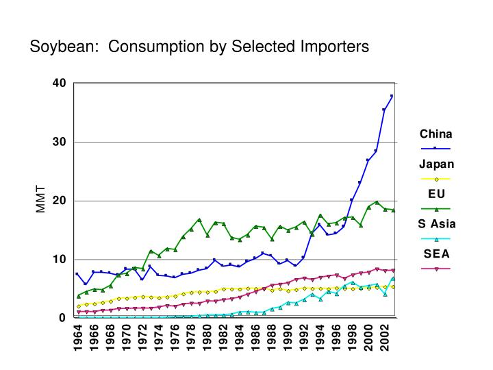 Soybean:  Consumption by Selected Importers