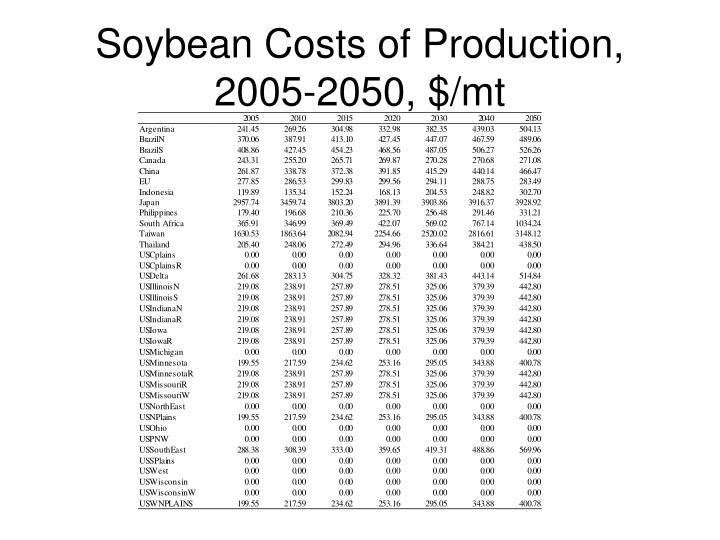 Soybean Costs of Production, 2005-2050, $/mt