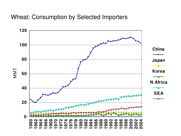 Wheat: Consumption by Selected Importers
