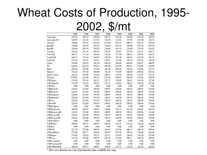 Wheat Costs of Production, 1995-2002, $/mt