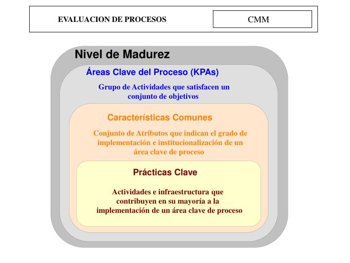Nivel de Madurez