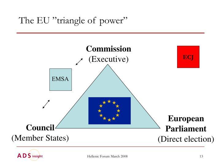 """The EU """"triangle of power"""""""