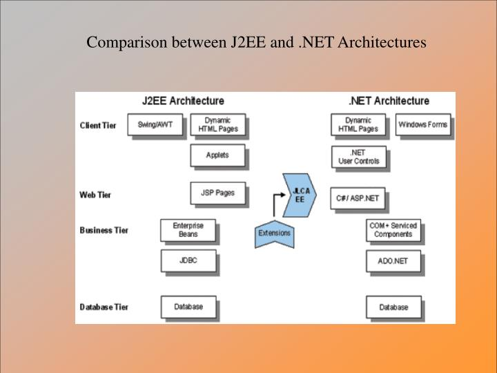 Comparison between J2EE and .NET Architectures