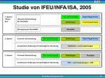 studie von ifeu infa isa 2005