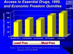 access to essential drugs 1999 and economic freedom quintiles