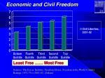 economic and civil freedom