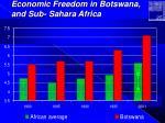economic freedom in botswana and sub sahara africa