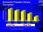 economic freedom versus corruption