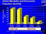 infant mortality and economic freedom quintile