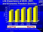 life expectancy at birth 2001 and economic freedom quintiles