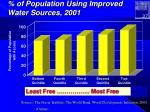 of population using improved water sources 2001