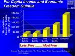per capita income and economic freedom quintile