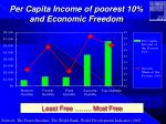 per capita income of poorest 10 and economic freedom