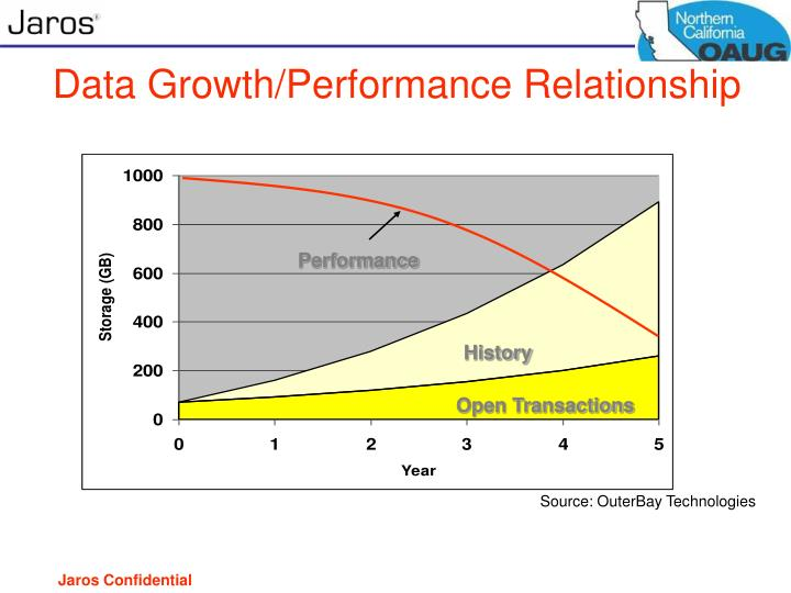 Data Growth/Performance Relationship