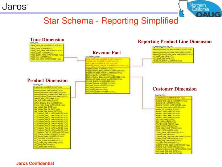 Star Schema - Reporting Simplified