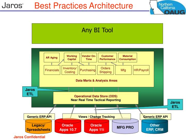 Best Practices Architecture