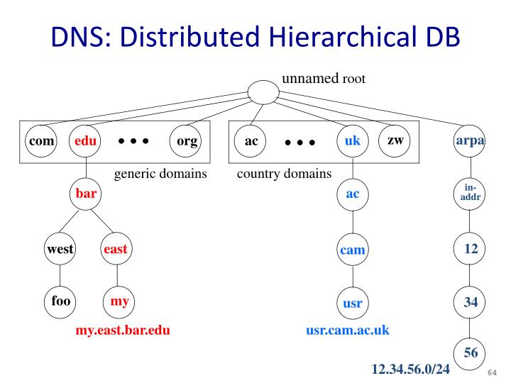 DNS: Distributed Hierarchical DB
