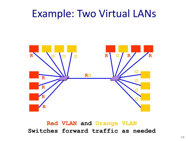 Example: Two Virtual LANs
