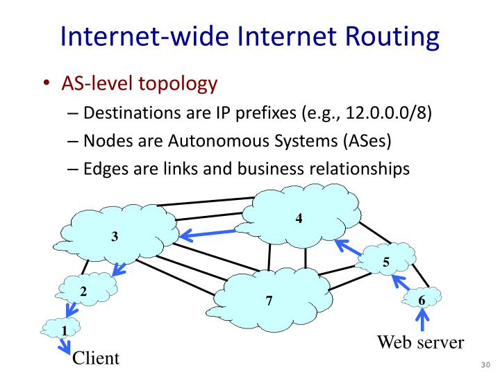 Internet-wide Internet Routing