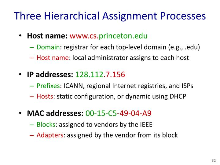 Three Hierarchical Assignment Processes