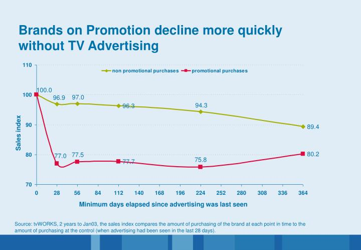 Brands on Promotion decline more quickly without TV Advertising