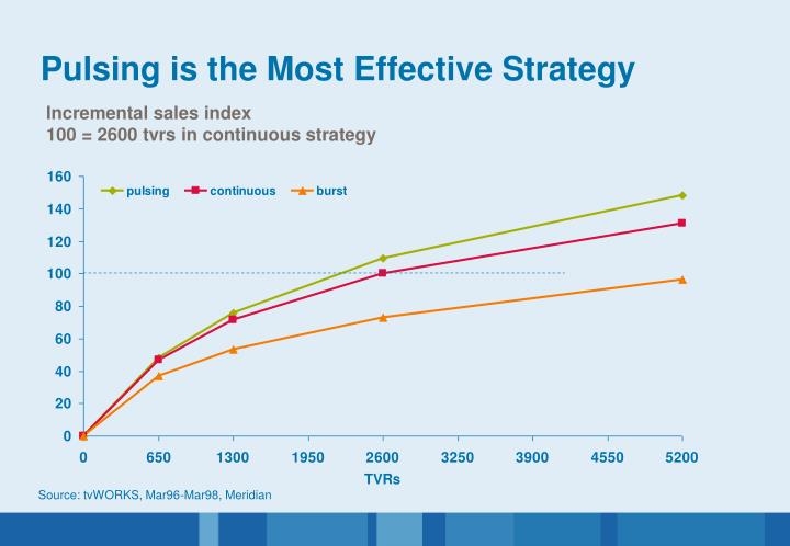 Pulsing is the Most Effective Strategy