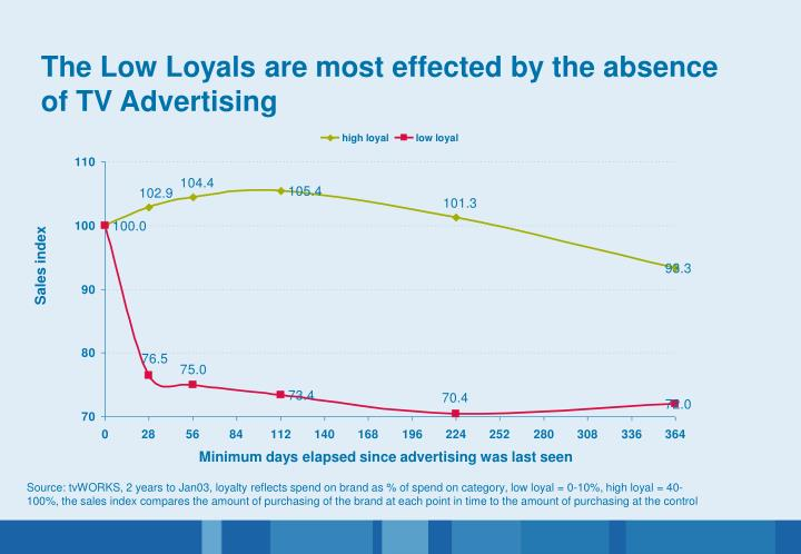 The Low Loyals are most effected by the absence of TV Advertising