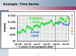 example time series
