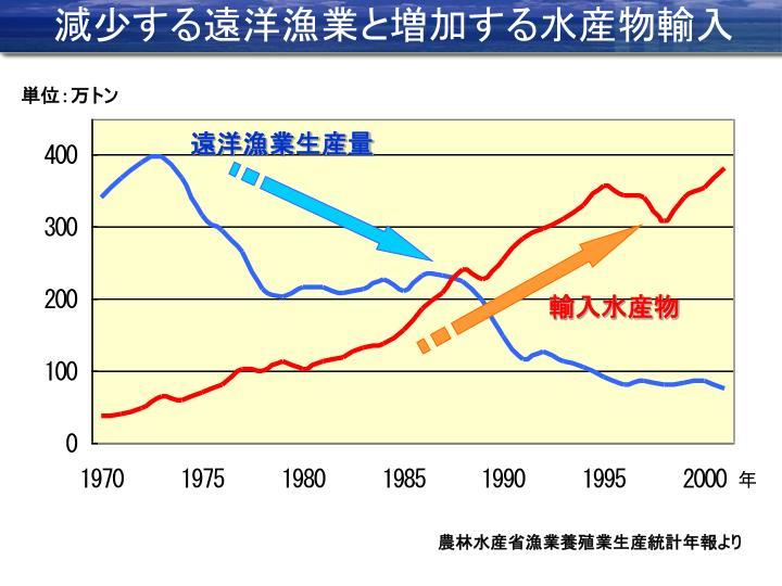 減少する遠洋漁業と増加する水産物輸入
