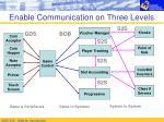 enable communication on three levels