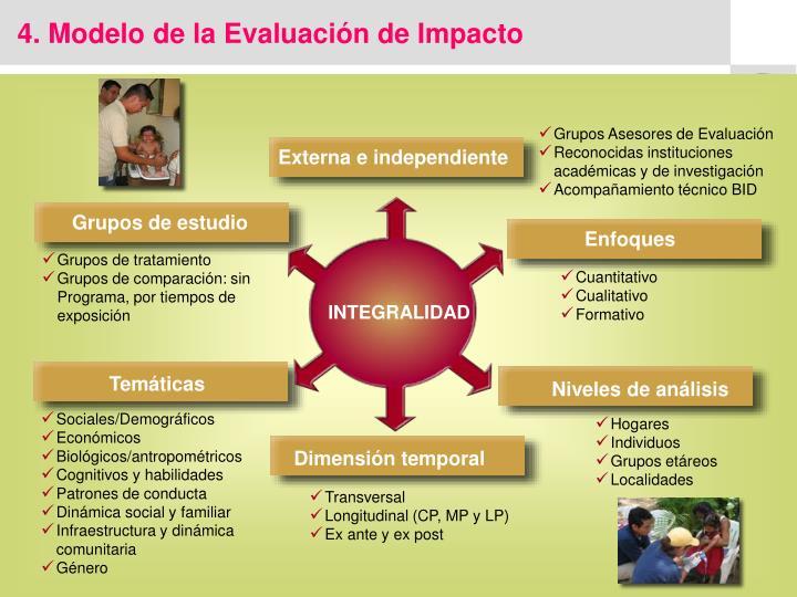 4. Modelo de la Evaluación de Impacto
