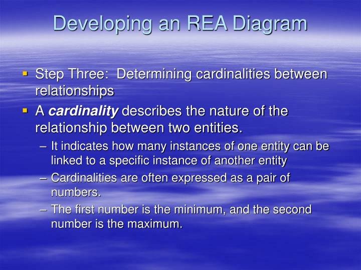 Ppt database design using the rea data model powerpoint developing an rea diagram ccuart Choice Image
