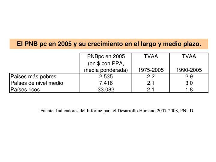 Fuente: Indicadores del Informe para el Desarrollo Humano 2007-2008, PNUD.