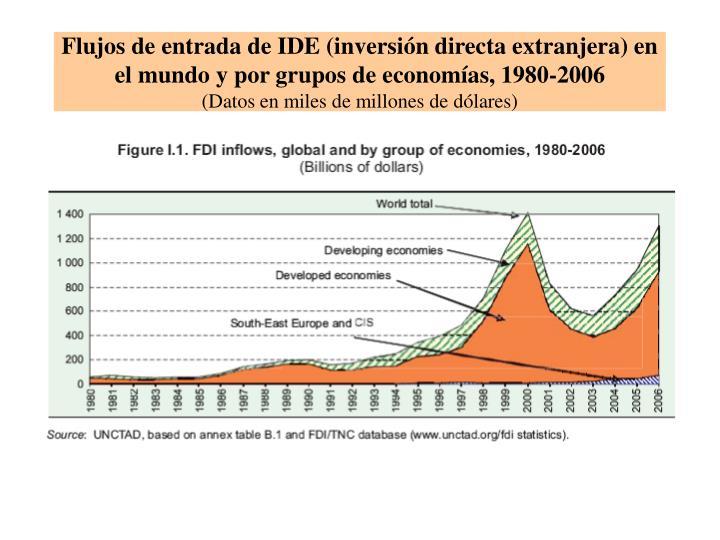 Flujos de entrada de IDE (inversión directa extranjera) en el mundo y por grupos de economías, 1980-2006