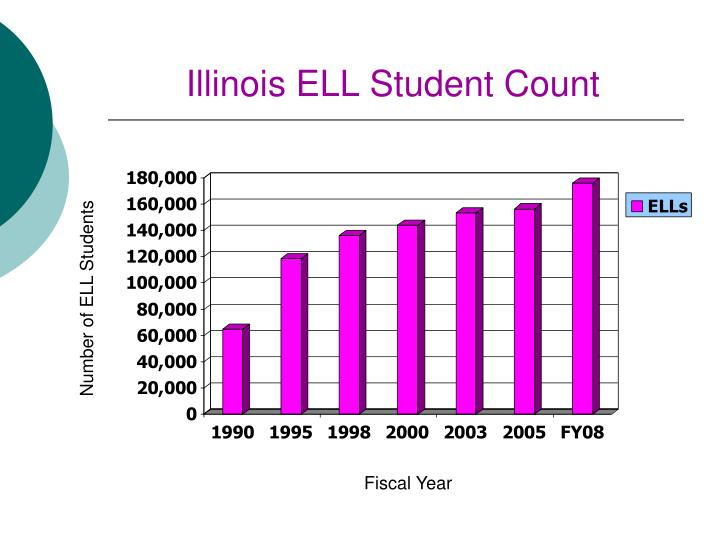 Illinois ELL Student Count