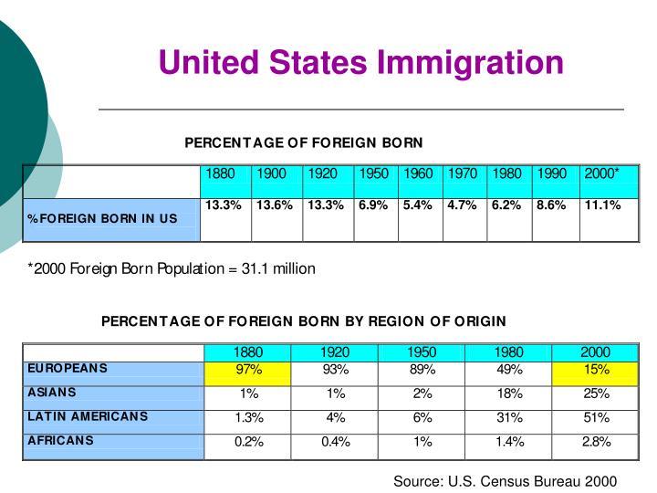 United States Immigration