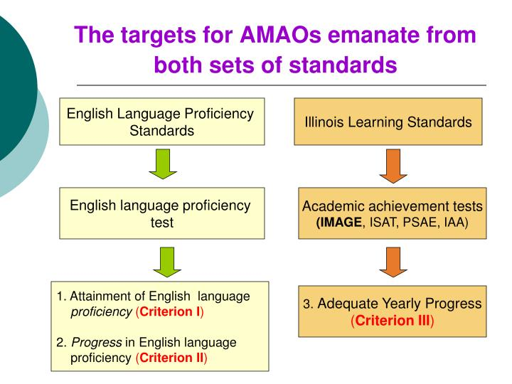 The targets for AMAOs emanate from both sets of standards