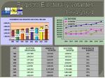 registro electoral y votantes 1994 2004