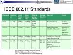 ieee 802 11 standards