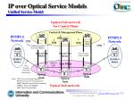 ip over optical service models unified service model