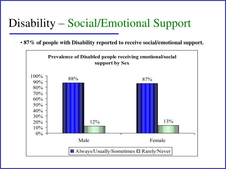 Disability –