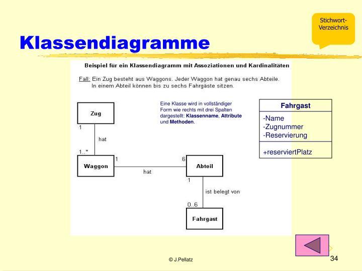 Klassendiagramme